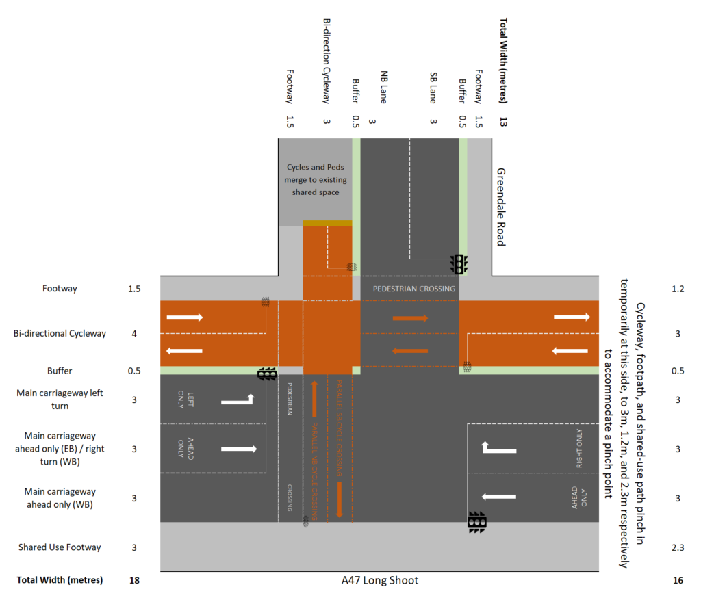 Design proposal for the A47-Greendale Road junction with a bidirectional cycleway on the north side of the carriageway; a shared use path on the south side.